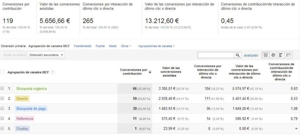Conversiones por Contribución en Google Analytics
