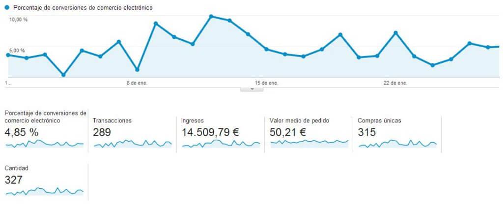 Medición de transacciones de comercio electrónico en Google Analytics